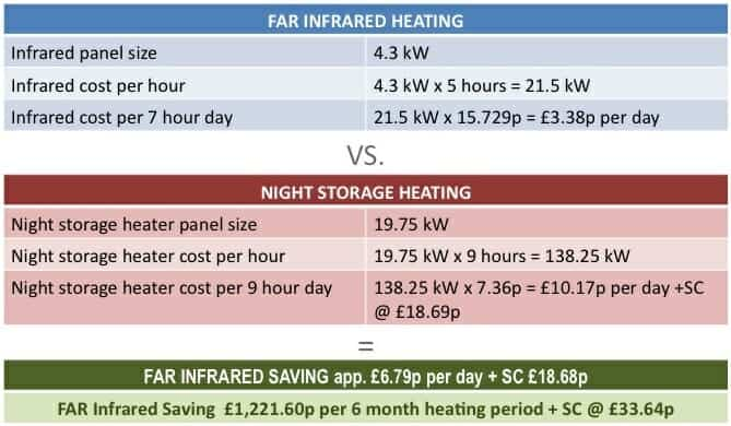 Cost comparison between storage heating and Infrared