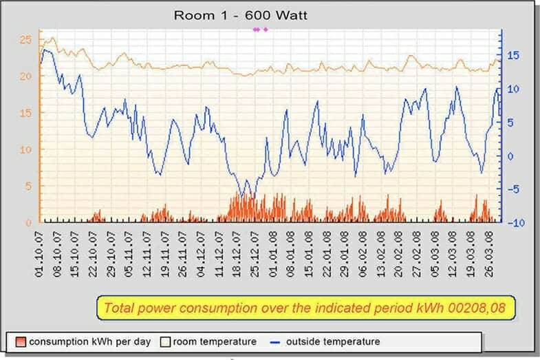 Statistics for the winter period showing that regardless of outside temperature, internal temperature remained consistent for very little input of infrared