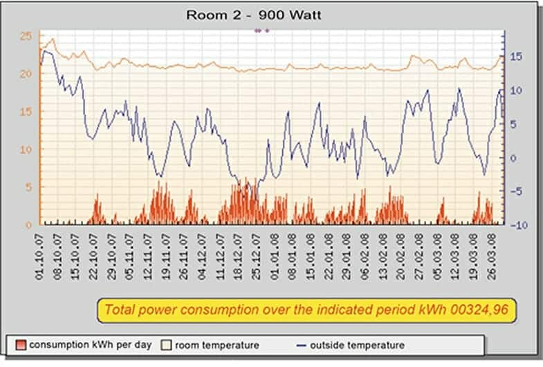 Room 2 statistics for the winter period