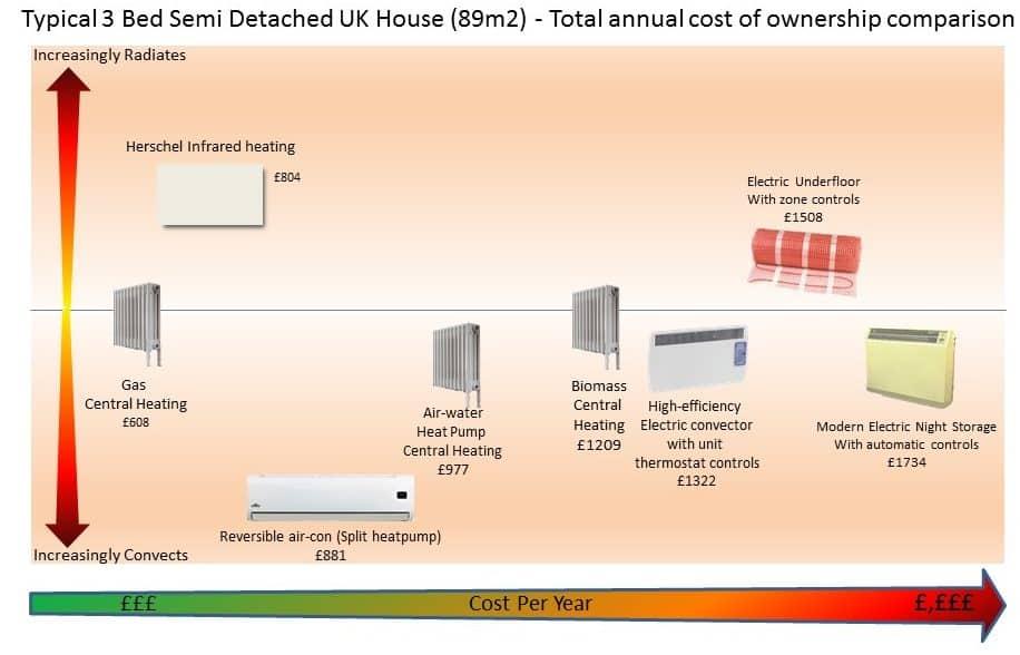 Heat Comparison 3 bedroom house